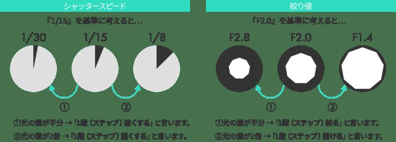 シャッタースピードと絞り値の図